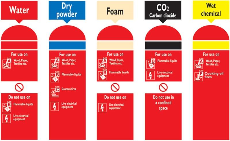 Fire Extinguisher Chart